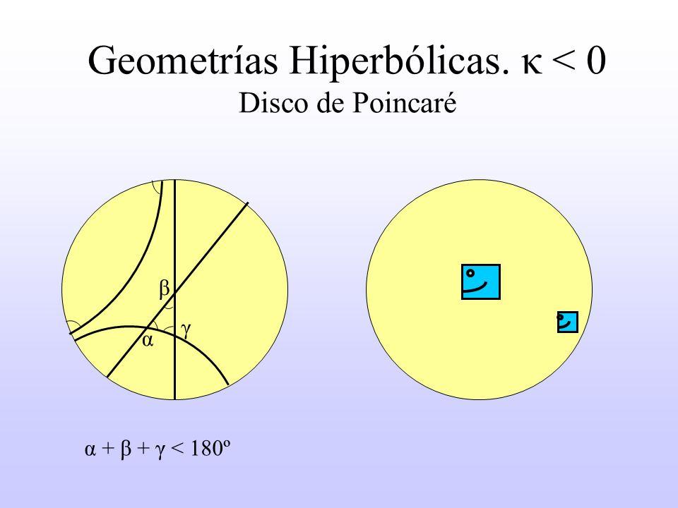 Geometrías Hiperbólicas. κ < 0 Disco de Poincaré α γ β α + β + γ < 180º