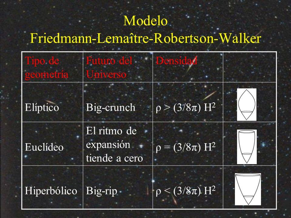 Modelo Friedmann-Lemaître-Robertson-Walker Tipo de geometría Futuro del Universo Densidad ElípticoBig-crunchρ > (3/8π) H 2 Euclídeo El ritmo de expansión tiende a cero ρ = (3/8π) H 2 HiperbólicoBig-ripρ < (3/8π) H 2