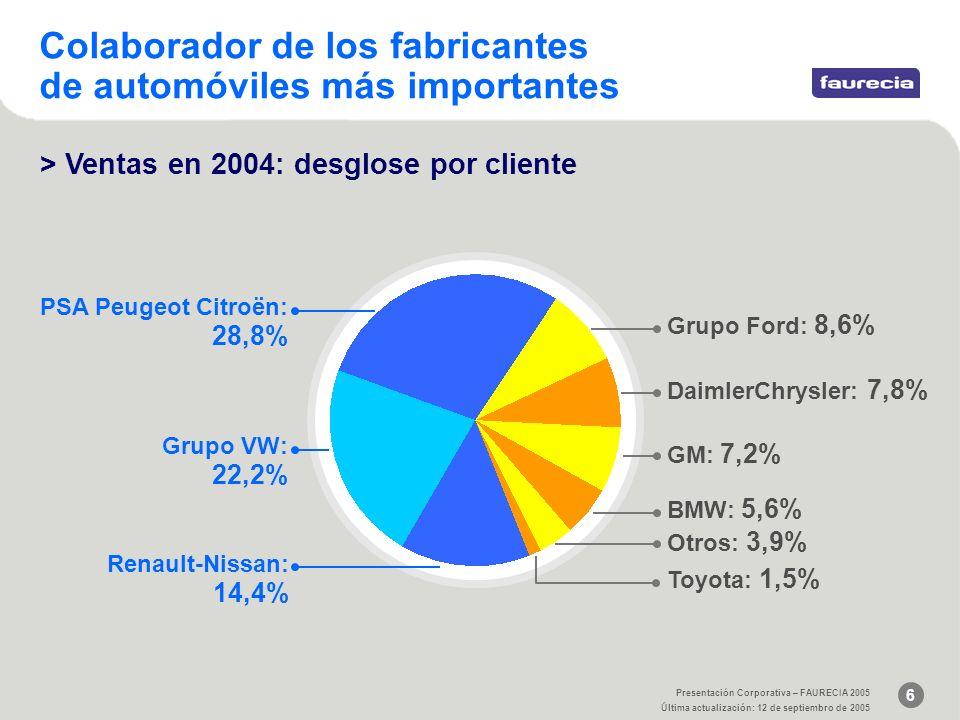 6 Presentación Corporativa – FAURECIA 2005 Última actualización: 12 de septiembro de 2005 Colaborador de los fabricantes de automóviles más importantes > Ventas en 2004: desglose por cliente BMW: 5,6% Toyota: 1,5% Otros: 3,9% PSA Peugeot Citroën: 28,8% Grupo VW: 22,2% Renault-Nissan: 14,4% Grupo Ford: 8,6% DaimlerChrysler: 7,8% GM: 7,2%