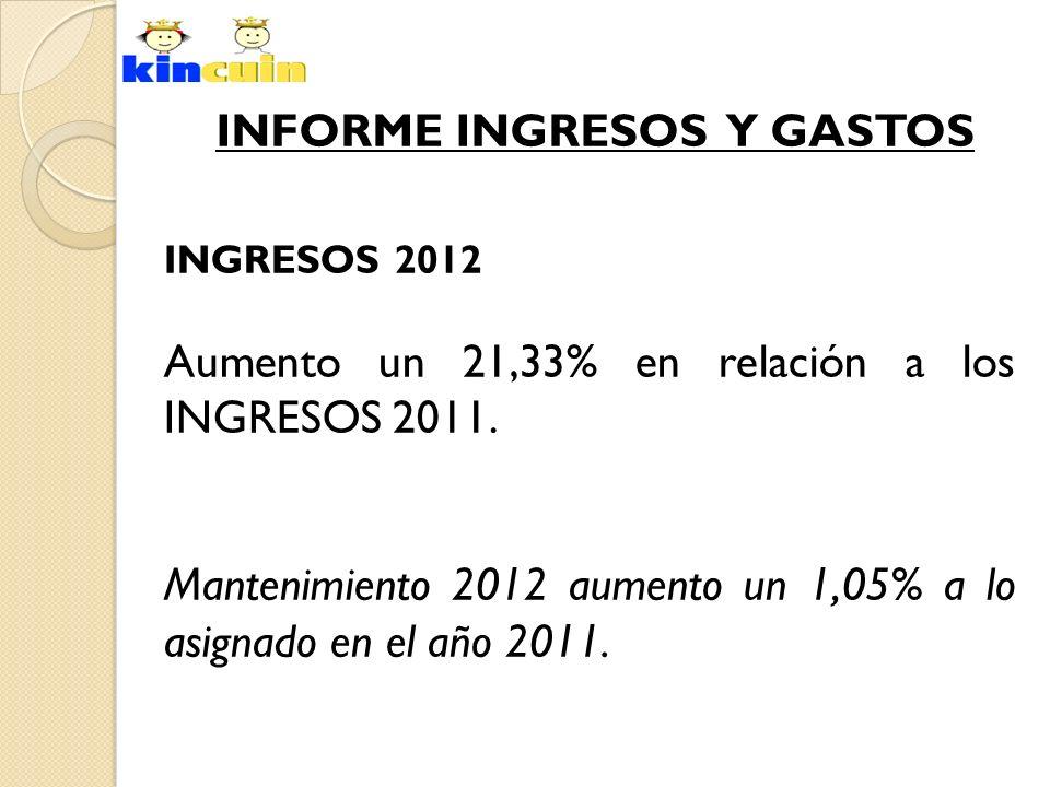INFORME INGRESOS Y GASTOS INGRESOS 2012 Aumento un 21,33% en relación a los INGRESOS 2011. Mantenimiento 2012 aumento un 1,05% a lo asignado en el año