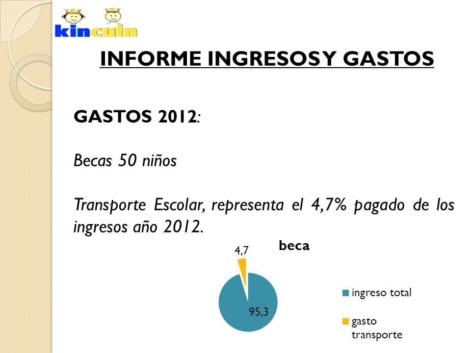 INFORME INGRESOS Y GASTOS GASTOS 2012: Becas 50 niños Transporte Escolar, representa el 4,7% pagado de los ingresos año 2012.