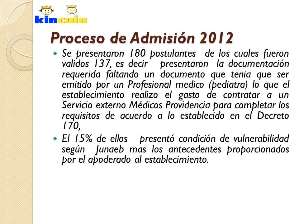 Proceso de Admisión 2012 Se presentaron 180 postulantes de los cuales fueron validos 137, es decir presentaron la documentación requerida faltando un