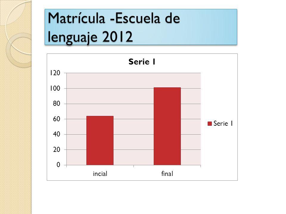 Matrícula -Escuela de lenguaje 2012