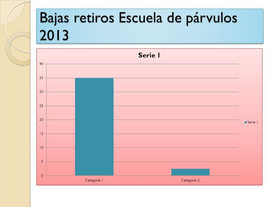 Bajas retiros Escuela de párvulos 2013