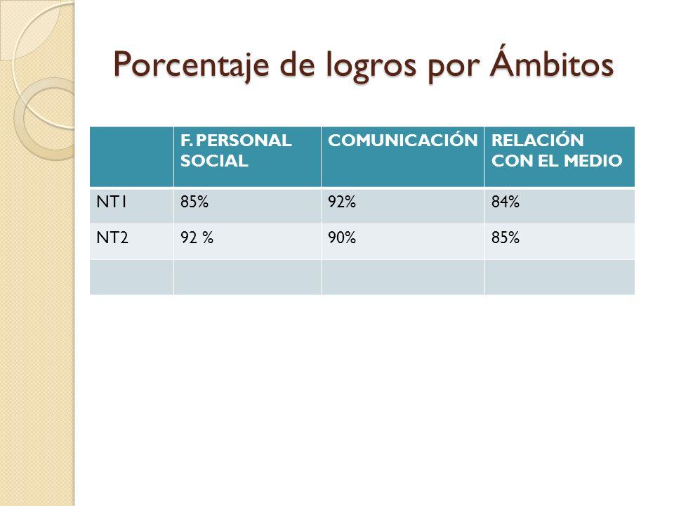 Porcentaje de logros por Ámbitos F. PERSONAL SOCIAL COMUNICACIÓNRELACIÓN CON EL MEDIO NT185%92%84% NT292 %90%85%