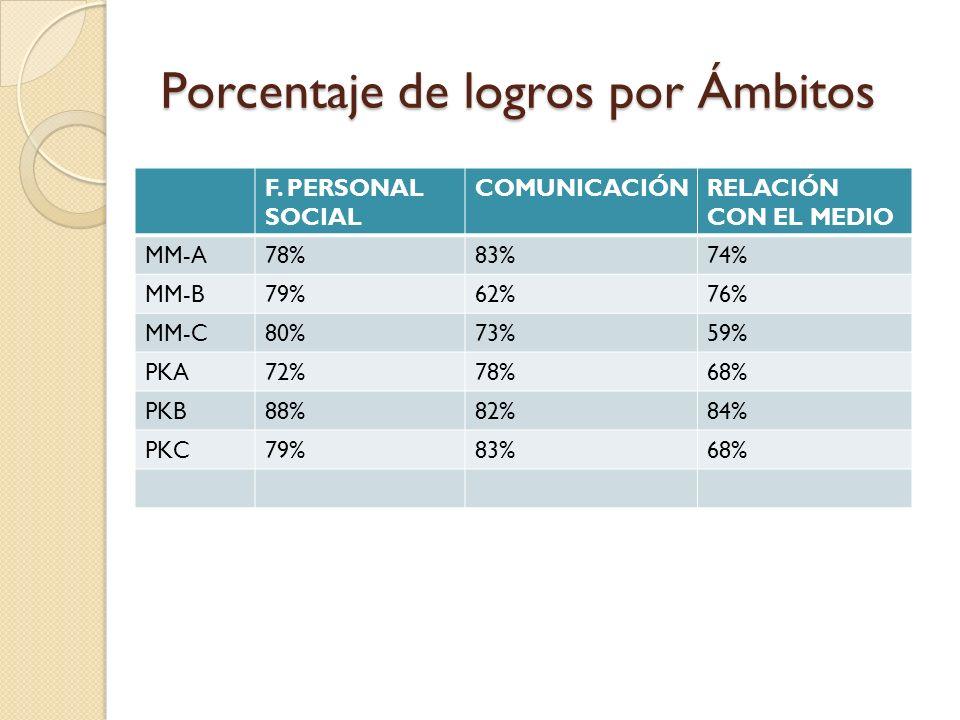 Porcentaje de logros por Ámbitos F. PERSONAL SOCIAL COMUNICACIÓNRELACIÓN CON EL MEDIO MM-A78%83%74% MM-B79%62%76% MM-C80%73%59% PKA72%78%68% PKB88%82%