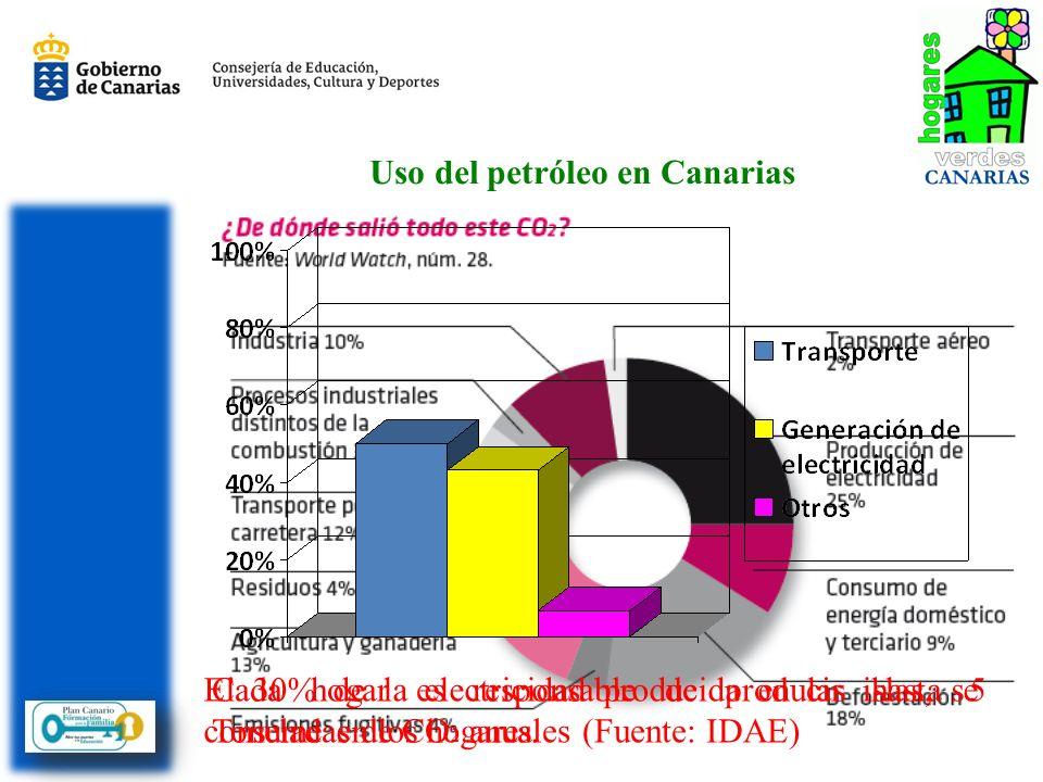 Uso del petróleo en Canarias El 30% de la electricidad producida en las islas, se consume en los hogares. Cada hogar es responsable de producir hasta