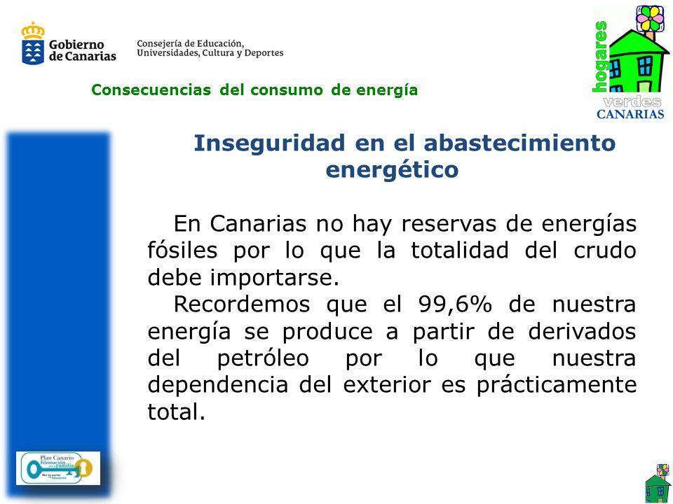 Consecuencias del consumo de energía Inseguridad en el abastecimiento energético En Canarias no hay reservas de energías fósiles por lo que la totalid