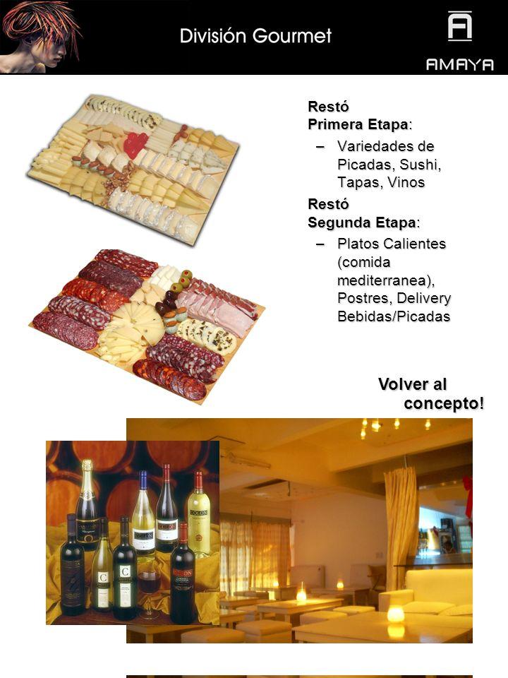 Restó Primera Etapa: –Variedades de Picadas, Sushi, Tapas, Vinos Restó Segunda Etapa: –Platos Calientes (comida mediterranea), Postres, Delivery Bebidas/Picadas Volver al concepto.