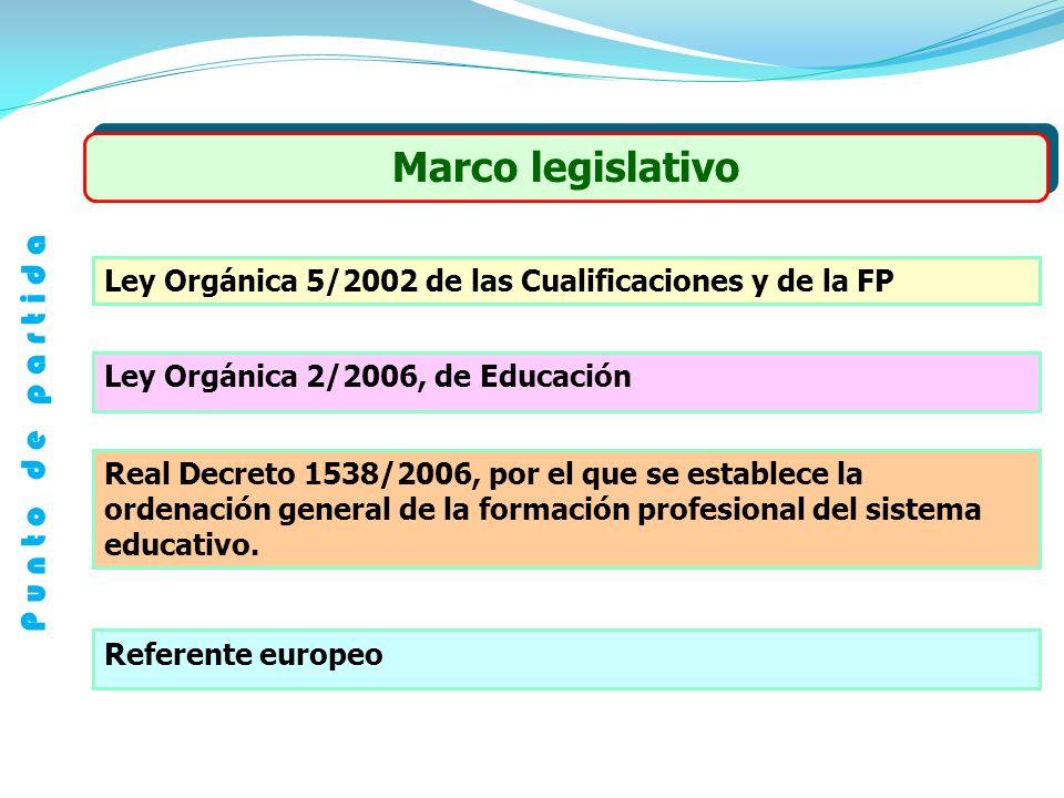 Marco legislativo Ley Orgánica 5/2002 de las Cualificaciones y de la FP Ley Orgánica 2/2006, de Educación Real Decreto 1538/2006, por el que se establece la ordenación general de la formación profesional del sistema educativo.