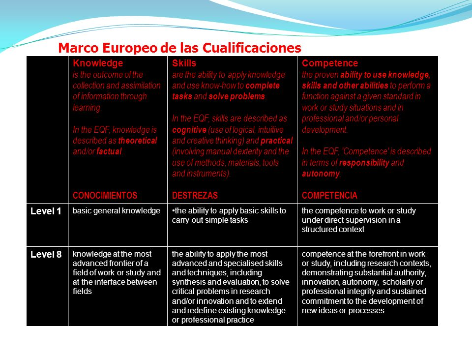 Marco Europeo de las Cualificaciones Knowledge is the outcome of the collection and assimilation of information through learning. In the EQF, knowledg