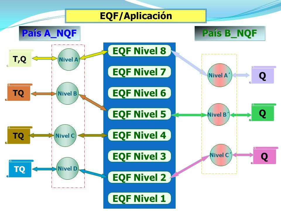 País A_NQF País B_NQF EQF Nivel 8 EQF Nivel 7 EQF Nivel 6 EQF Nivel 5 EQF Nivel 4 EQF Nivel 3 EQF Nivel 2 EQF Nivel 1 T,Q Q Q TQ Q EQF/Aplicación TQ Nivel A Nivel A´ Nivel B´ Nivel C´ Nivel B Nivel C Nivel D