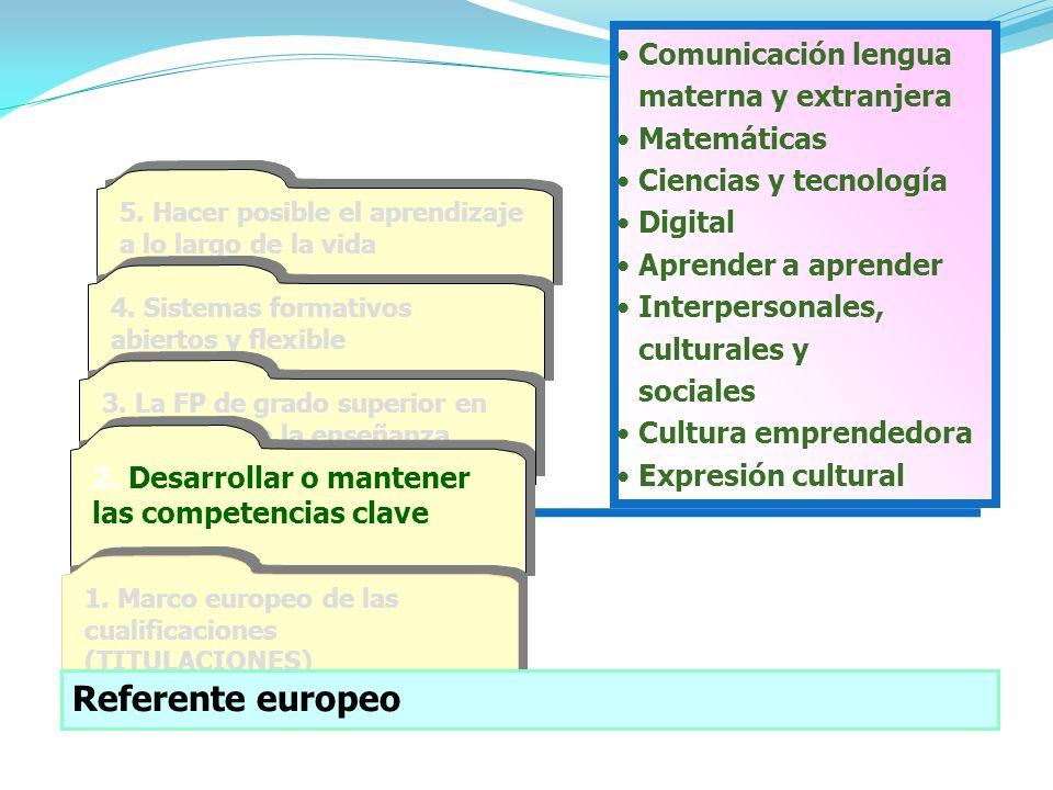 Comunicación lengua materna y extranjera Matemáticas Ciencias y tecnología Digital Aprender a aprender Interpersonales, culturales y sociales Cultura emprendedora Expresión cultural 5.