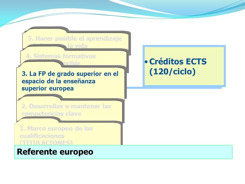 Créditos ECTS (120/ciclo) 5.Hacer posible el aprendizaje a lo largo de la vida 4.