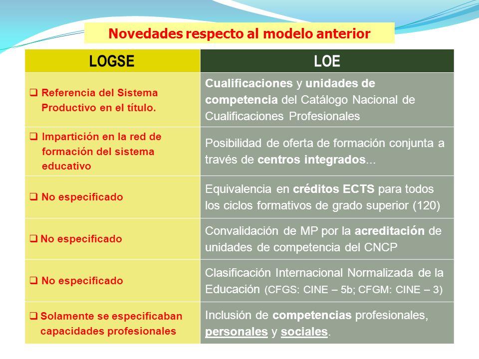 Novedades respecto al modelo anterior LOGSELOE Referencia del Sistema Productivo en el título.