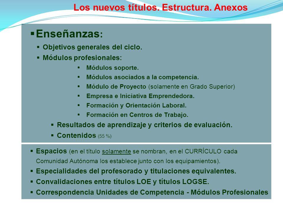 Enseñanzas : Objetivos generales del ciclo.Módulos profesionales: Módulos soporte.