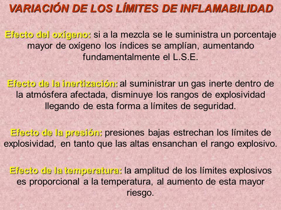 Parámetros que rigen la Ignición y la Combustión Límite inferior de explosividad: Límite inferior de explosividad: constituye el porcentaje mínimo de