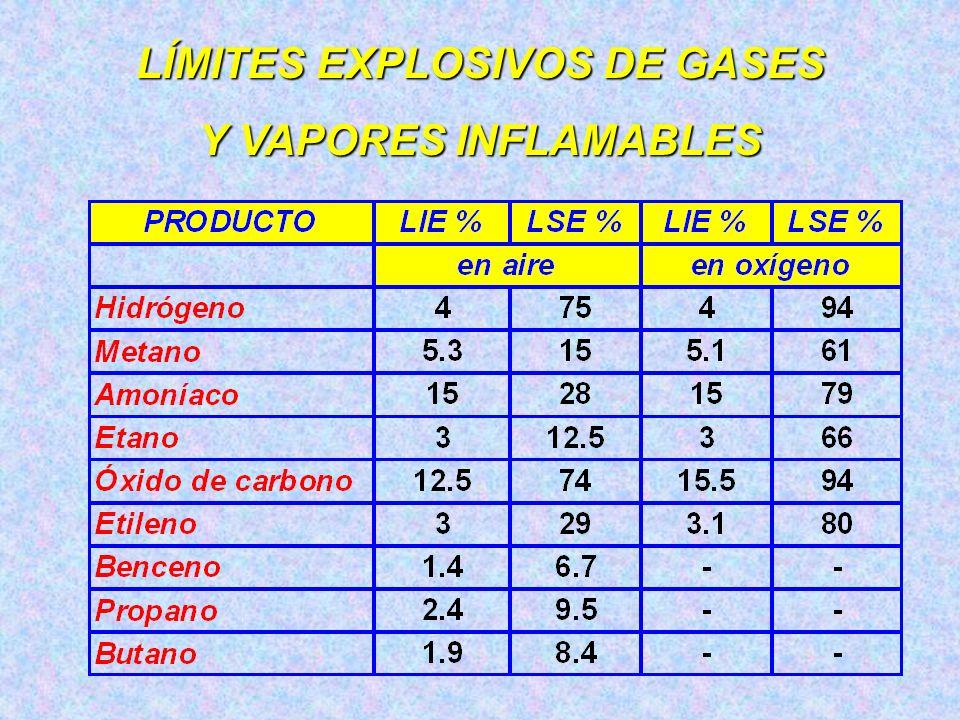 VARIACIÓN DE LOS LÍMITES DE INFLAMABILIDAD Efecto del oxígeno: Efecto del oxígeno: si a la mezcla se le suministra un porcentaje mayor de oxígeno los