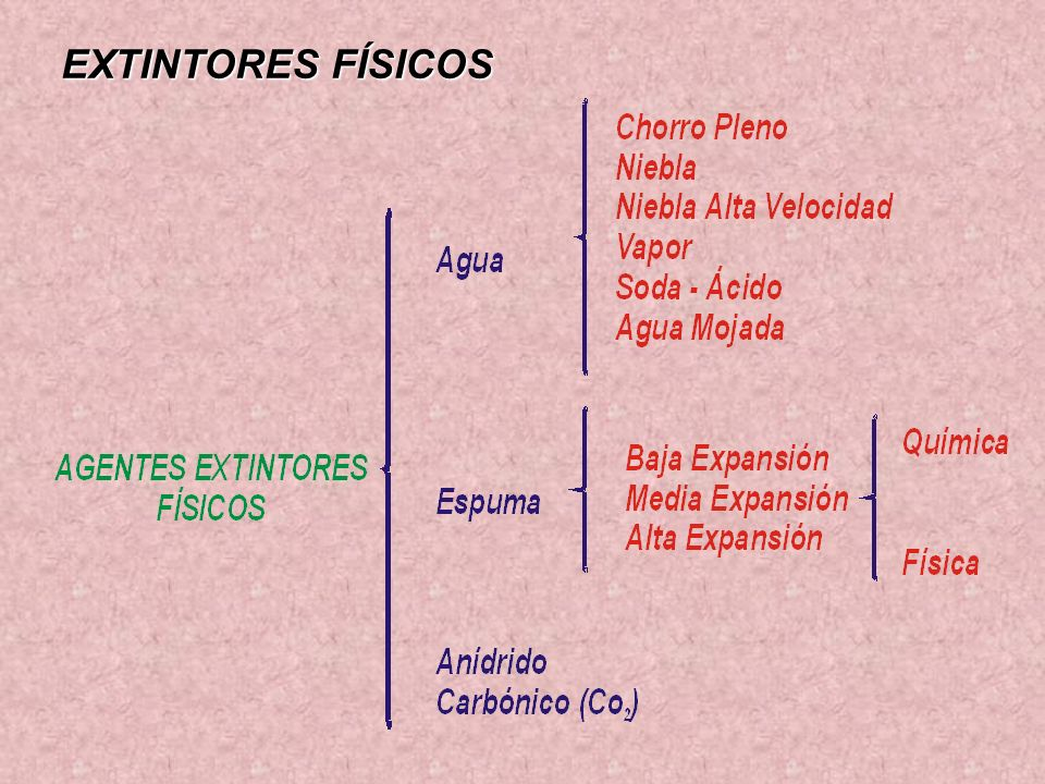 CLASIFICACIÓN DE LOS FUEGOS FUEGO CLASE K Fuegos clase K son aquellos que ocurren en las grandes cocinas / freidoras de última tecnología como la que