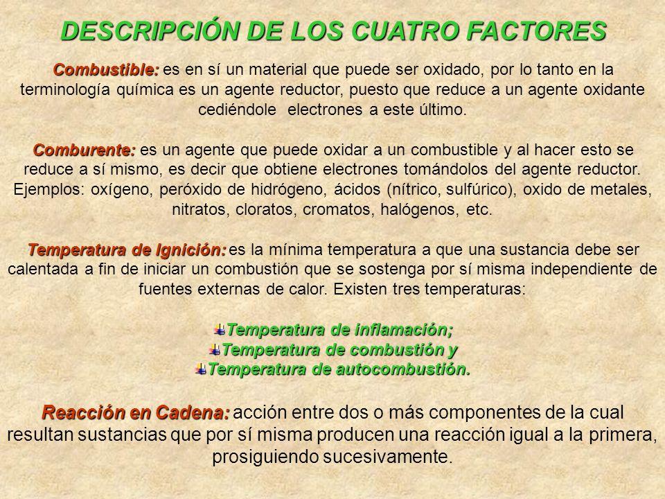 TETRAEDRO DEL FUEGO OXÍGENO REACCIÓN EN CADENA CALOR COMBUSTIBLE