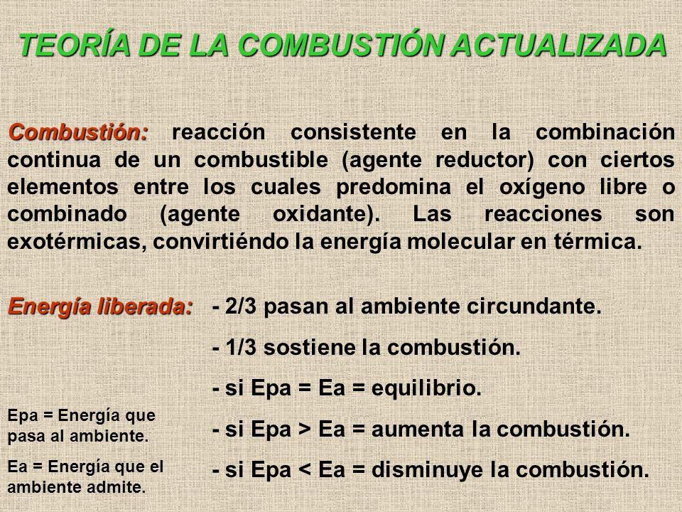 MECANISMO DE LA COMBUSTIÓN CH 2 HUMOS VAPOR LLAMAS AIRE LÍQUIDOS COMBUSTIBLES DIFUSIÓN AIRE CO 2 CO CO 2 H2OH2O H2OH2O OH C CO H+H+ H+H+ CH OH