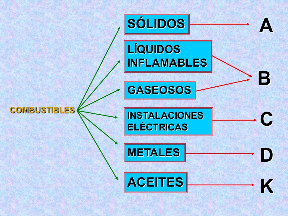 MÉTODOS DE EXTINCIÓN S e basa en la eliminación de uno o más de los elementos del triangulo del fuego y de la reacción en cadena. ACCIÓN DILUCIÓN C on