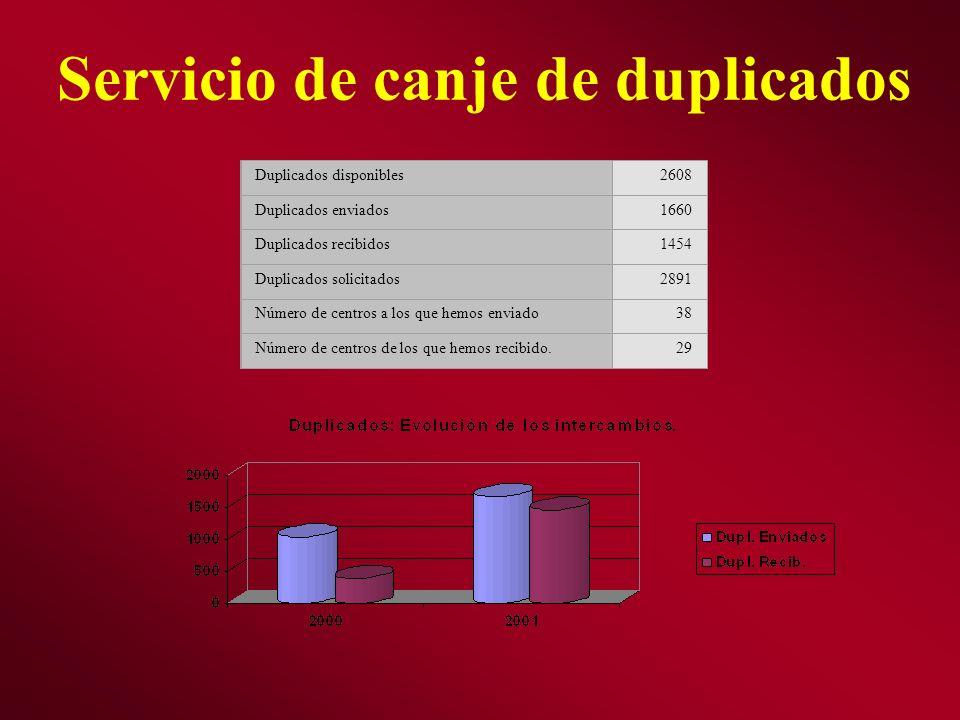 Servicio de canje de duplicados Duplicados disponibles2608 Duplicados enviados1660 Duplicados recibidos1454 Duplicados solicitados2891 Número de centr