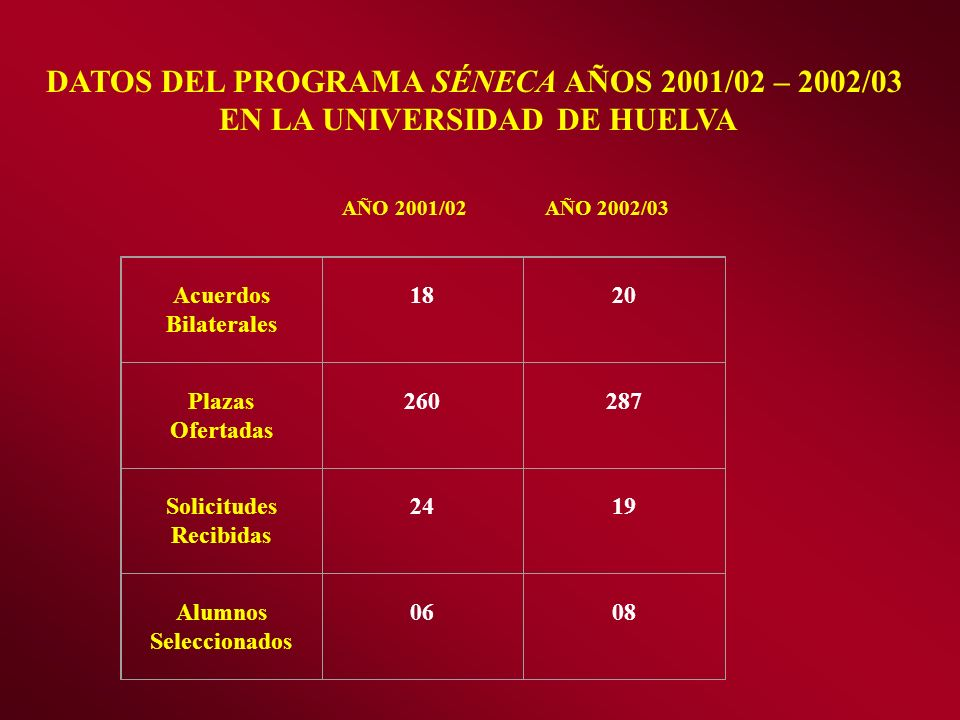 DATOS DEL PROGRAMA SÉNECA AÑOS 2001/02 – 2002/03 EN LA UNIVERSIDAD DE HUELVA AÑO 2001/02 AÑO 2002/03 Acuerdos Bilaterales 18 20 Plazas Ofertadas 260 2