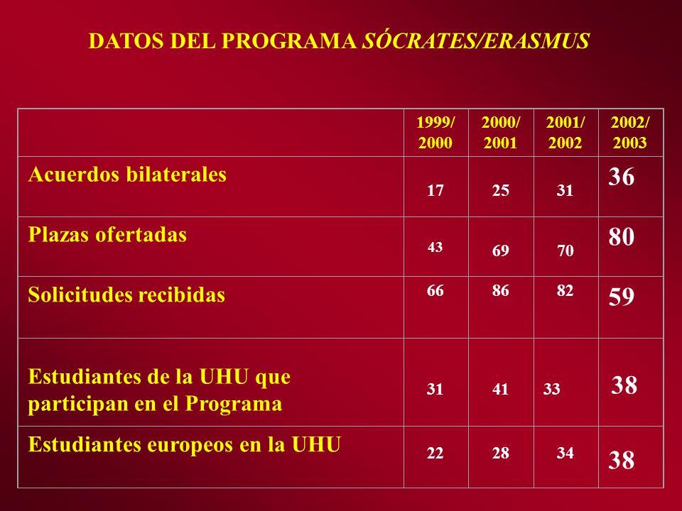 1999/ 2000 2000/ 2001 2001/ 2002 2002/ 2003 Acuerdos bilaterales 172531 36 Plazas ofertadas 43 6970 80 Solicitudes recibidas 668682 59 Estudiantes de