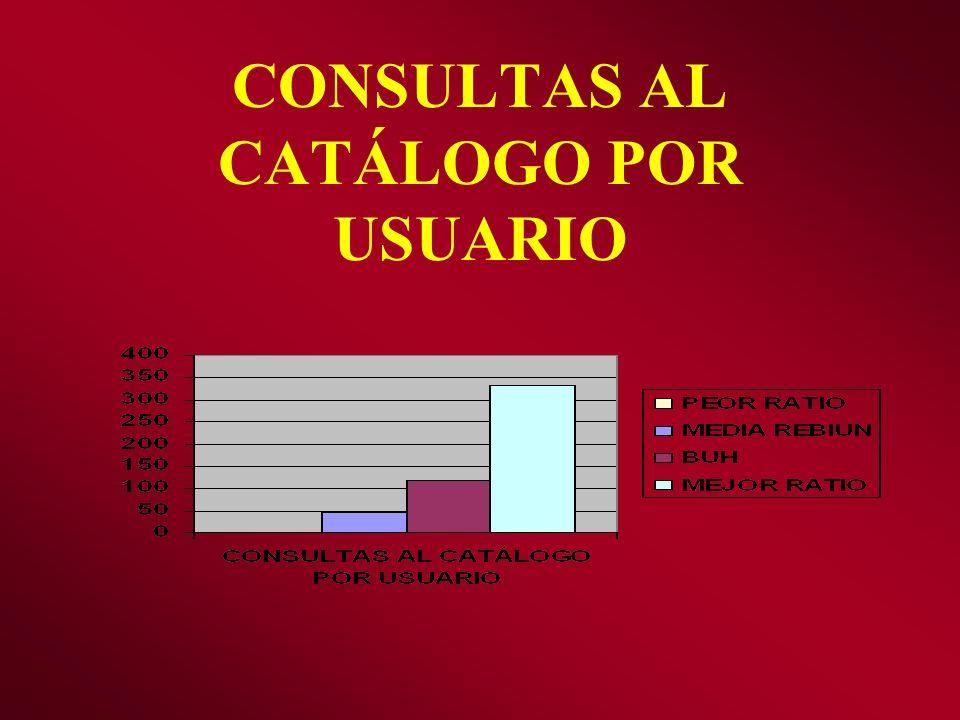 CONSULTAS AL CATÁLOGO POR USUARIO