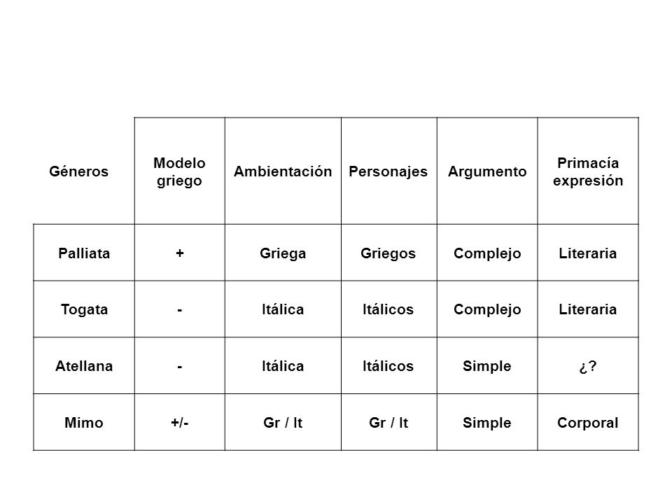 Géneros Modelo griego AmbientaciónPersonajesArgumento Primacía expresión Palliata+GriegaGriegosComplejoLiteraria Togata-ItálicaItálicosComplejoLiterar