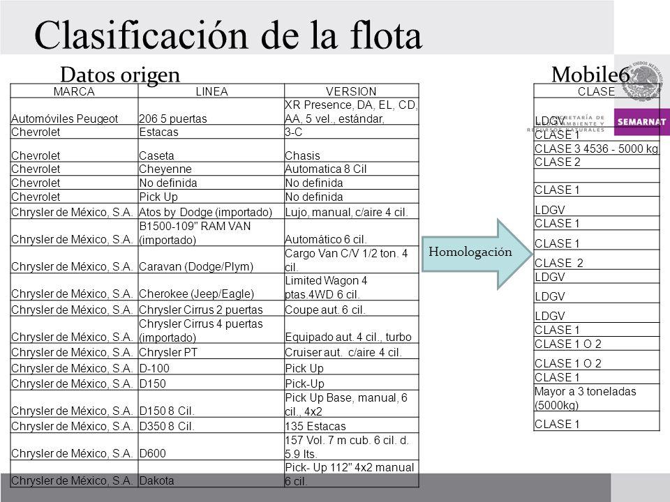MARCALINEAVERSION Automóviles Peugeot206 5 puertas XR Presence, DA, EL, CD, AA, 5 vel., estándar, ChevroletEstacas3-C ChevroletCasetaChasis ChevroletCheyenneAutomatica 8 Cil ChevroletNo definida ChevroletPick UpNo definida Chrysler de México, S.A.Atos by Dodge (importado)Lujo, manual, c/aire 4 cil.