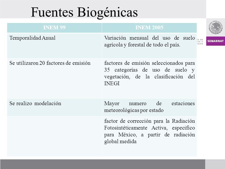 Fuentes Biogénicas INEM 99INEM 2005 Temporalidad AnualVariación mensual del uso de suelo agrícola y forestal de todo el país.
