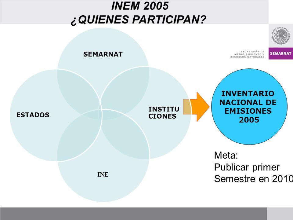 INEM 2005 ¿QUIENES PARTICIPAN.