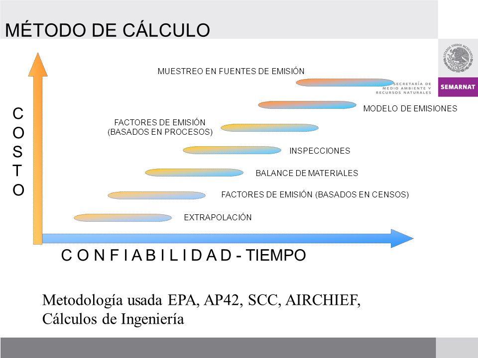 COSTOCOSTO C O N F I A B I L I D A D - TIEMPO EXTRAPOLACIÓN FACTORES DE EMISIÓN (BASADOS EN CENSOS) BALANCE DE MATERIALES INSPECCIONES FACTORES DE EMISIÓN (BASADOS EN PROCESOS) MUESTREO EN FUENTES DE EMISIÓN MODELO DE EMISIONES MÉTODO DE CÁLCULO Metodología usada EPA, AP42, SCC, AIRCHIEF, Cálculos de Ingeniería