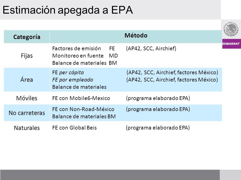 Estimación apegada a EPA Categoría Método Fijas Factores de emisión FE (AP42, SCC, Airchief) Monitoreo en fuente MD Balance de materiales BM Área FE per cápita (AP42, SCC, Airchief, factores México) FE por empleado (AP42, SCC, Airchief, factores México) Balance de materiales Móviles FE con Mobile6-Mexico (programa elaborado EPA) No carreteras FE con Non-Road-México (programa elaborado EPA) Balance de materiales BM Naturales FE con Global Beis (programa elaborado EPA)