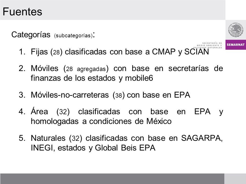 Categorías (subcategorías) : 1.Fijas ( 28 ) clasificadas con base a CMAP y SCIAN 2.Móviles ( 28 agregadas ) con base en secretarías de finanzas de los estados y mobile6 3.Móviles-no-carreteras ( 38 ) con base en EPA 4.Área ( 32 ) clasificadas con base en EPA y homologadas a condiciones de México 5.Naturales ( 32 ) clasificadas con base en SAGARPA, INEGI, estados y Global Beis EPA Fuentes