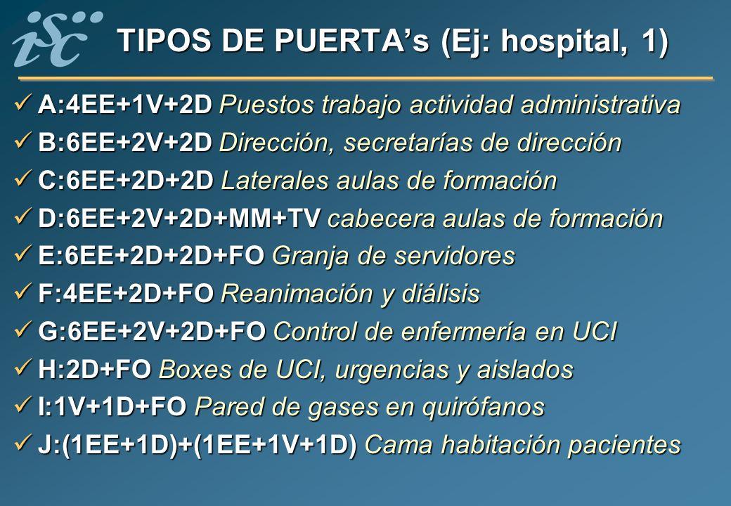 TIPOS DE PUERTAs (Ej: hospital, 1) A:4EE+1V+2D Puestos trabajo actividad administrativa A:4EE+1V+2D Puestos trabajo actividad administrativa B:6EE+2V+