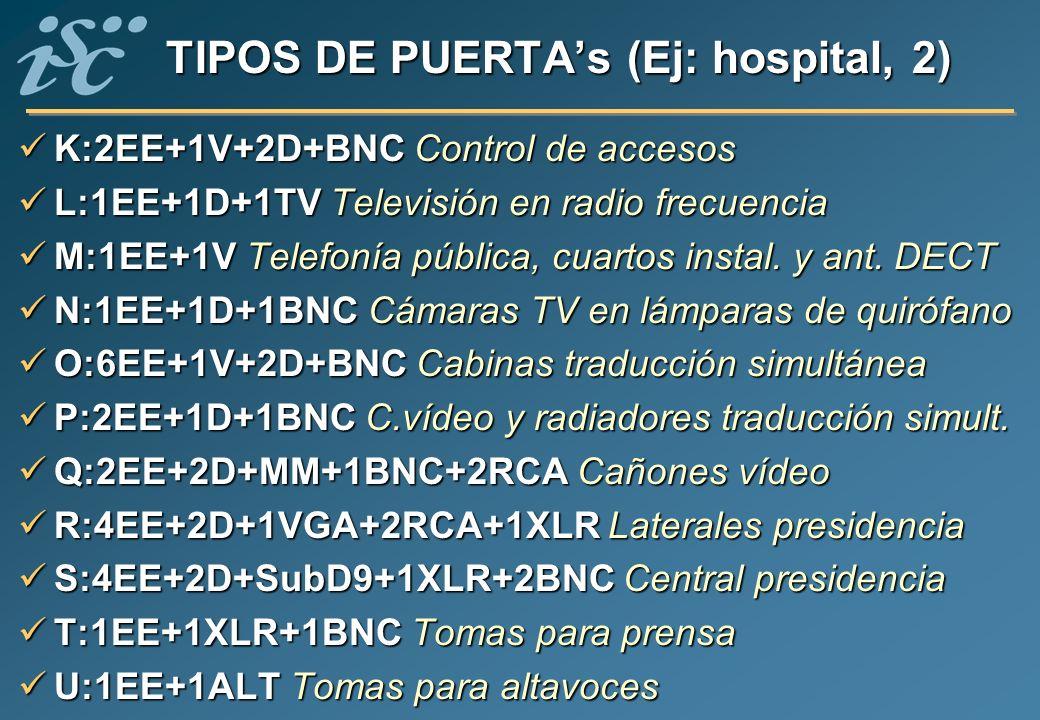 TIPOS DE PUERTAs (Ej: hospital, 2) K:2EE+1V+2D+BNC Control de accesos K:2EE+1V+2D+BNC Control de accesos L:1EE+1D+1TV Televisión en radio frecuencia L