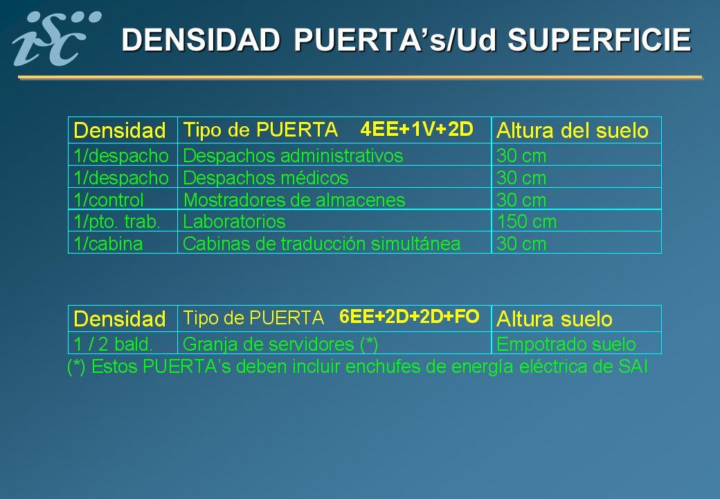 DENSIDAD PUERTAs/Ud SUPERFICIE