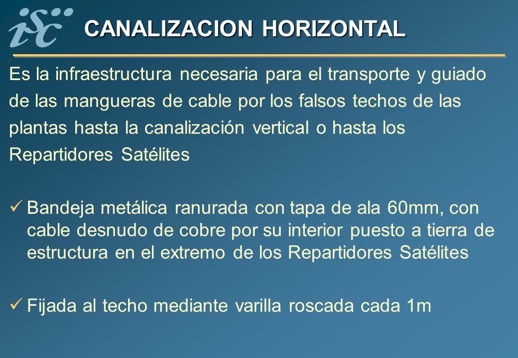 CANALIZACION HORIZONTAL Es la infraestructura necesaria para el transporte y guiado de las mangueras de cable por los falsos techos de las plantas has