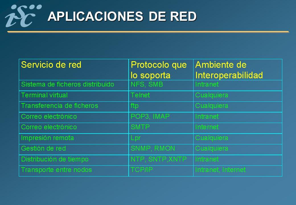 APLICACIONES DE RED