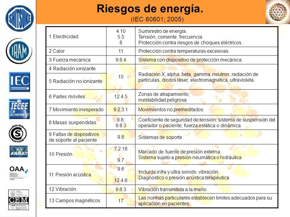 1 Electricidad 4.10 5.5 8 Suministro de energía. Tensión, corriente, frecuencia Protección contra riesgos de choques eléctricos. 2 Calor11Protección c