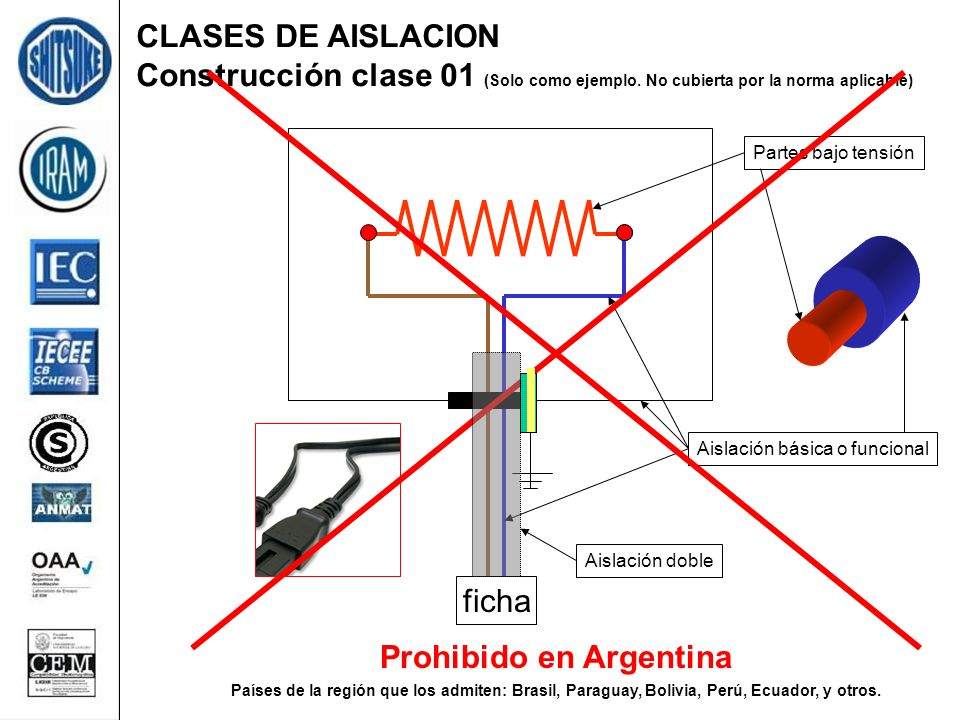CLASES DE AISLACION Construcción clase 01 (Solo como ejemplo. No cubierta por la norma aplicable) ficha Partes bajo tensión Aislación básica o funcion