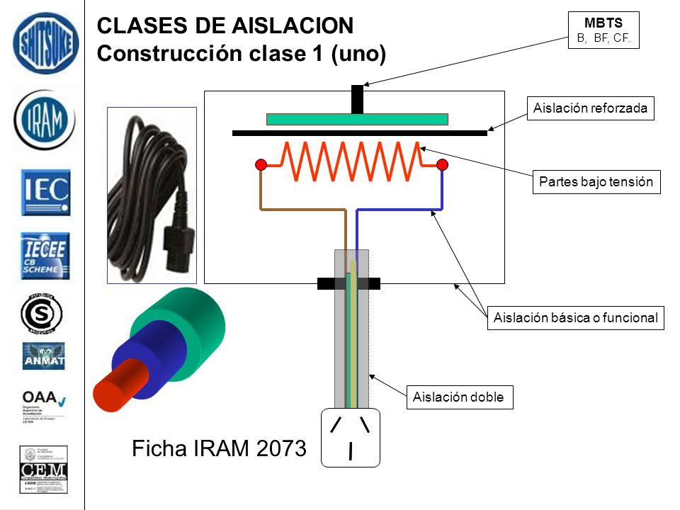 CLASES DE AISLACION Construcción clase 1 (uno) Partes bajo tensión Aislación básica o funcional Aislación doble Ficha IRAM 2073 Aislación reforzadaMBTS B, BF, CF.