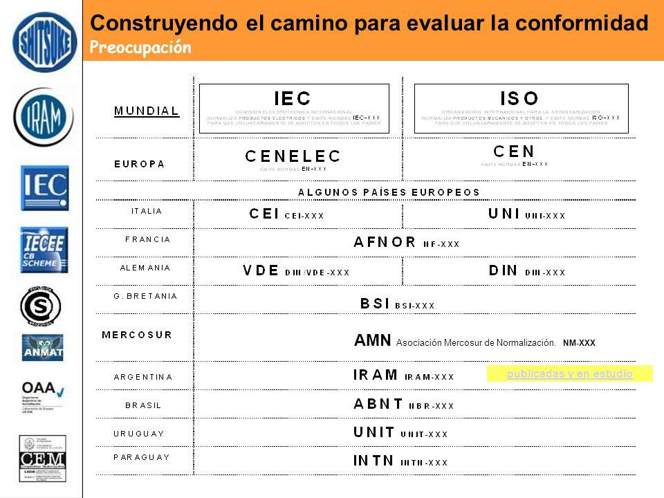 AMN Asociación Mercosur de Normalización. NM-XXX Construyendo el camino para evaluar la conformidad Preocupación publicadas y en estudio