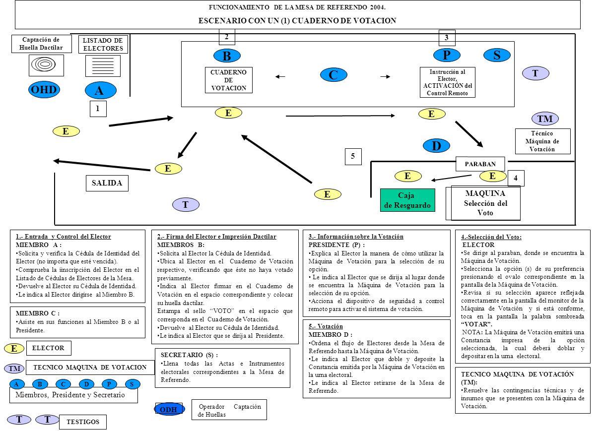 LISTADO DE ELECTORES SALIDA 1 2 A 4 5 2.- Firma del Elector e Impresión Dactilar MIEMBROS B: Solicita al Elector la Cédula de Identidad. Ubica al Elec
