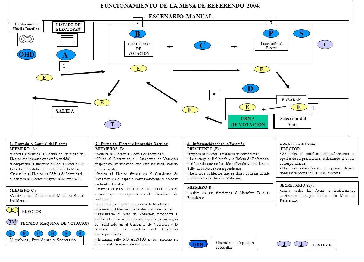 LISTADO DE ELECTORES SALIDA 1 2 A 4 5 2.- Firma del Elector e Impresión Dactilar MIEMBROS B: Solicita al Elector la Cédula de Identidad.
