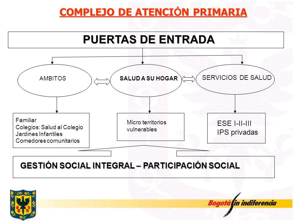 COMPLEJO DE ATENCI Ó N PRIMARIA COMPLEJO DE ATENCI Ó N PRIMARIA PUERTAS DE ENTRADA AMBITOS SERVICIOS DE SALUD ESE I-II-III IPS privadas GESTIÓN SOCIAL