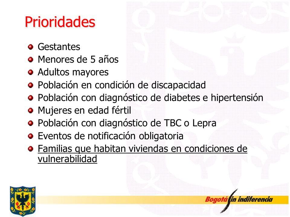 Prioridades Gestantes Menores de 5 años Adultos mayores Población en condición de discapacidad Población con diagnóstico de diabetes e hipertensión Mu